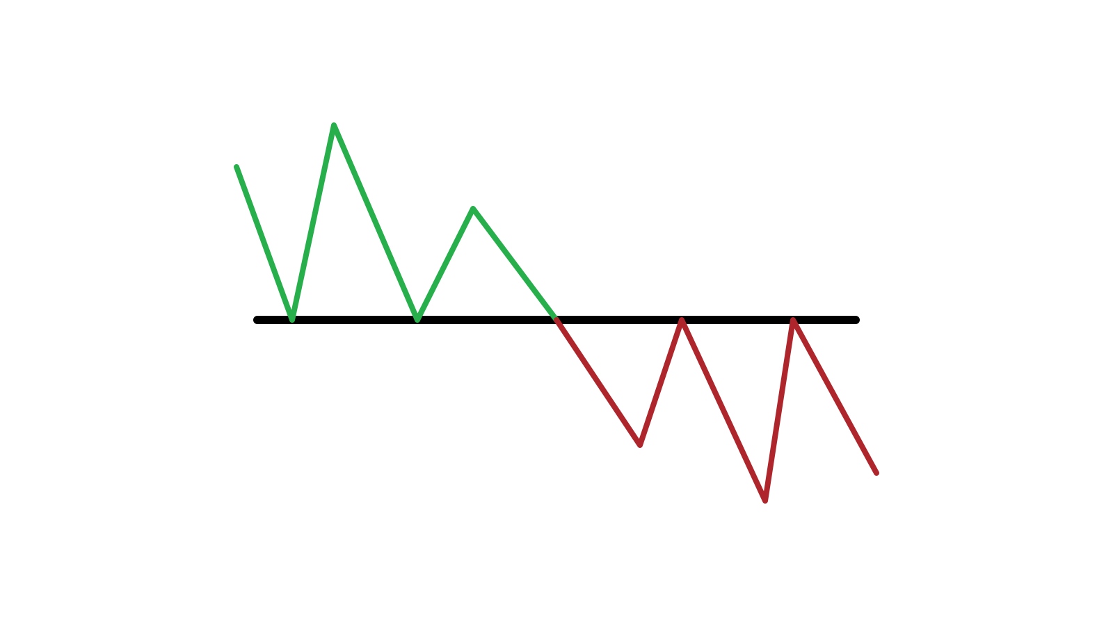 Guide to Identifying When Price Wants to Breakout from Support/Resistance on Olymp Trade and the Actions to Take