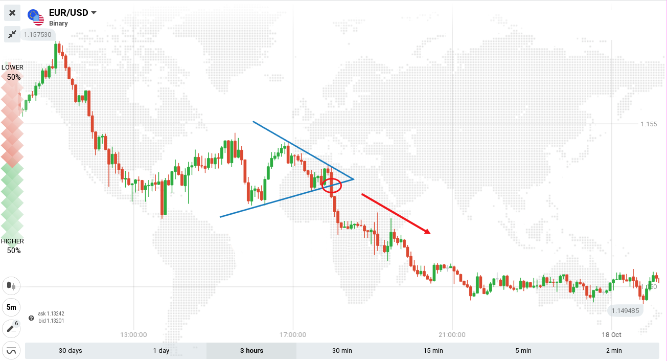 Guide to Trading the Triangles Pattern on Olymp Trade