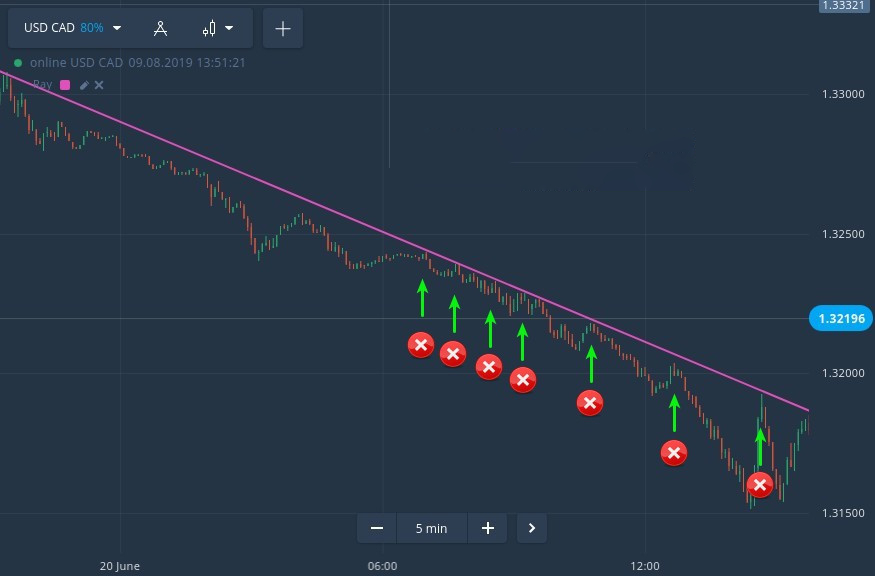 Critical Trading Mistakes that Can Blow Your Olymp Trade Account
