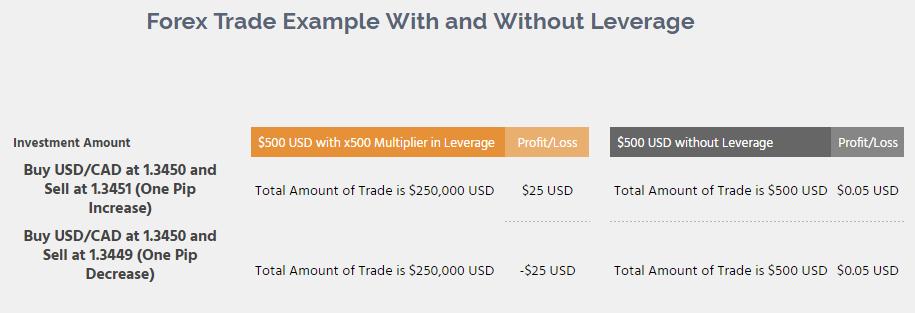 Olymp Trade에서 Forex를 등록하고 거래하는 방법