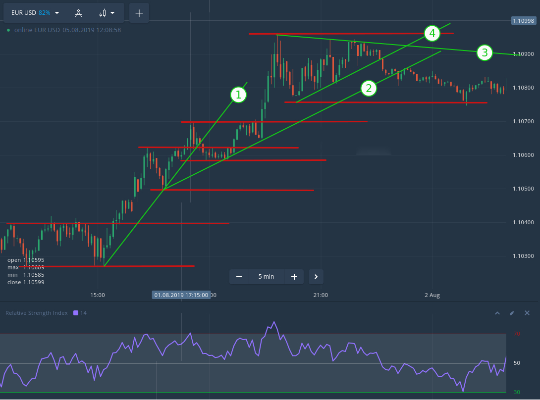 Trading with the Trend Level Signal strategy in Olymp Trade